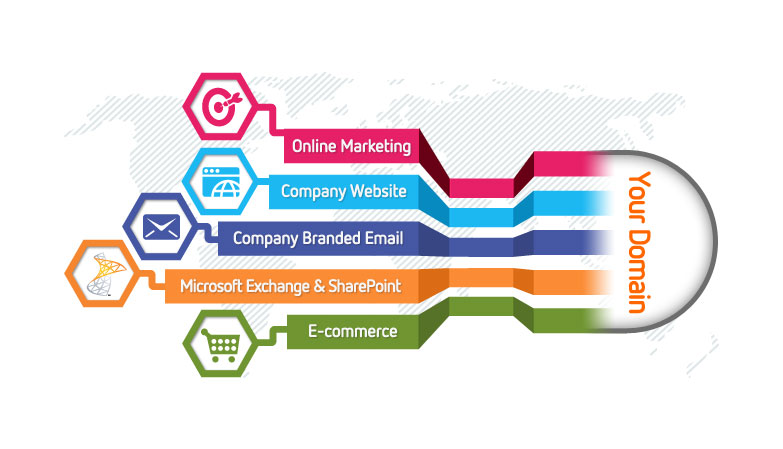 Domain Name Registration In India Domain Name Registration In
